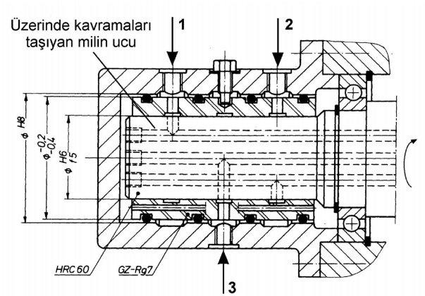 hidrolik kumandalı kavrama örneği
