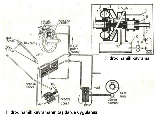 kavramalar nerelerde kullanılır hidrodinamik kavrama