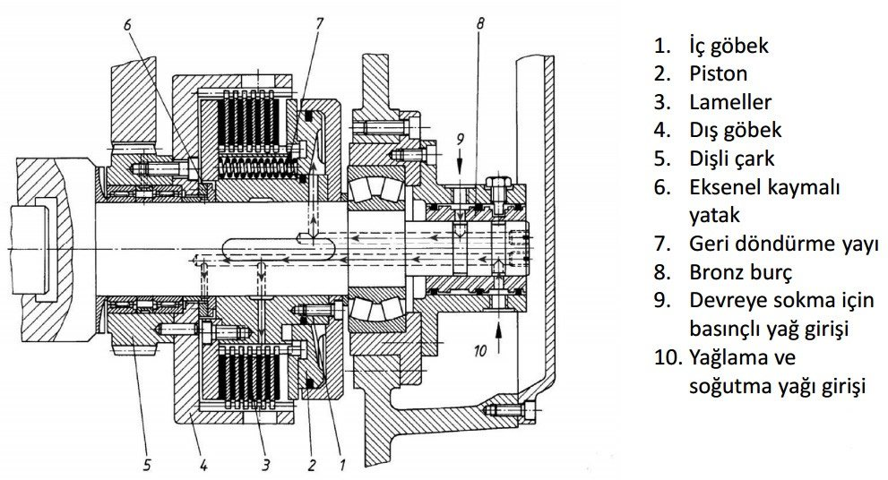 kavramaların örnek kullanım alanları hidrolik kumandalı kavrama teknik resmi