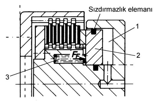 kumanda tipine göre kavramalar hidrolik kumandalı