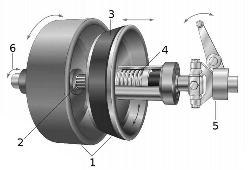 mekanik kumandalı conax kavraması