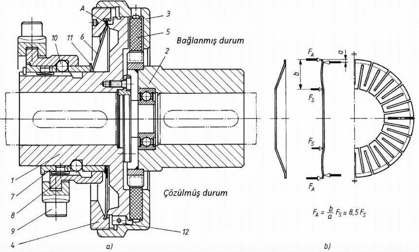 kavrama çeşitleri mekanik kumandalı kavramalar