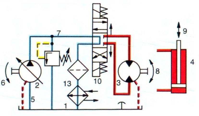 hidrolik devrelerin tasarımı
