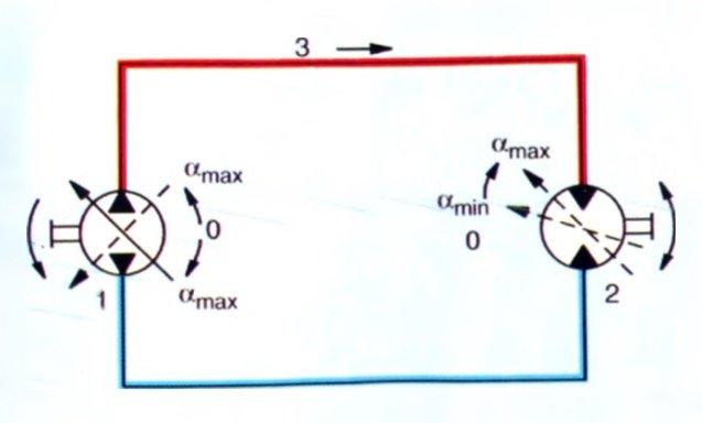 kapalı hidrolik devre tasarımı